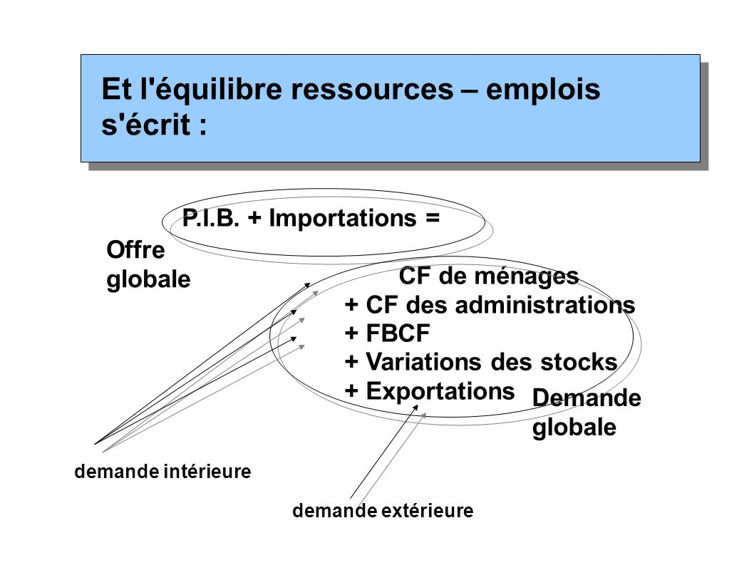 Et l'équilibre ressources – emplois s'écrit : P.I.B. + Importations = CF de ménages + CF des administrations + FBCF + Variations des stocks + Exportat