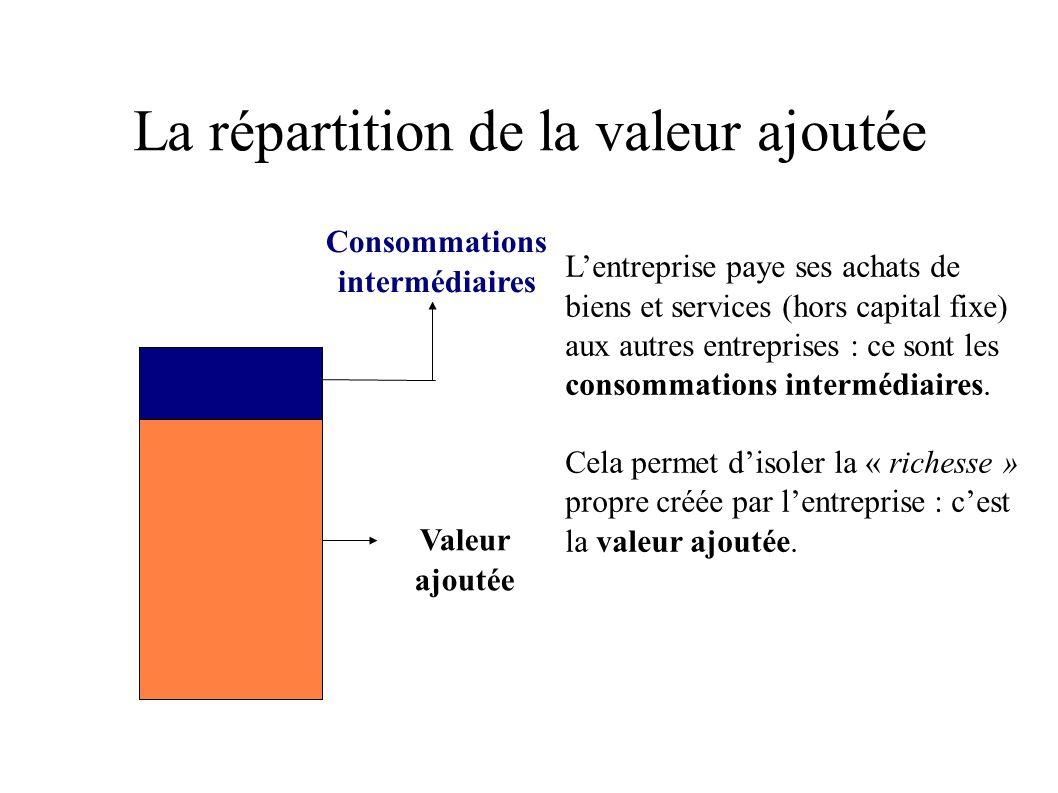 La répartition de la valeur ajoutée Lentreprise paye aussi le coût du travail (salaires et charges), ainsi que les contributions obligatoires à verser aux administrations.