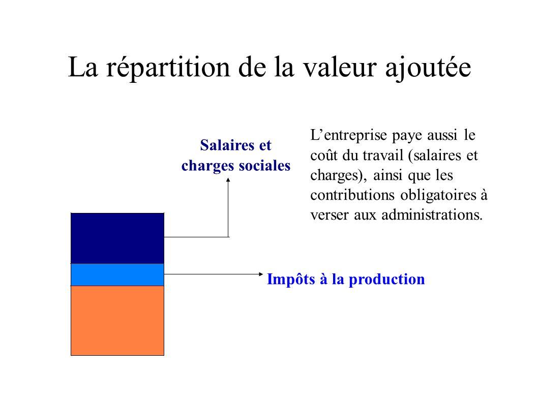 La répartition de la valeur ajoutée Enfin, ce qui reste (la rémunération du capital, ou excédent brut dexploitation), sert à renouveler le capital technique (amortissement) et à rémunérer le capital financier (paiement des intérêts sur les emprunts).