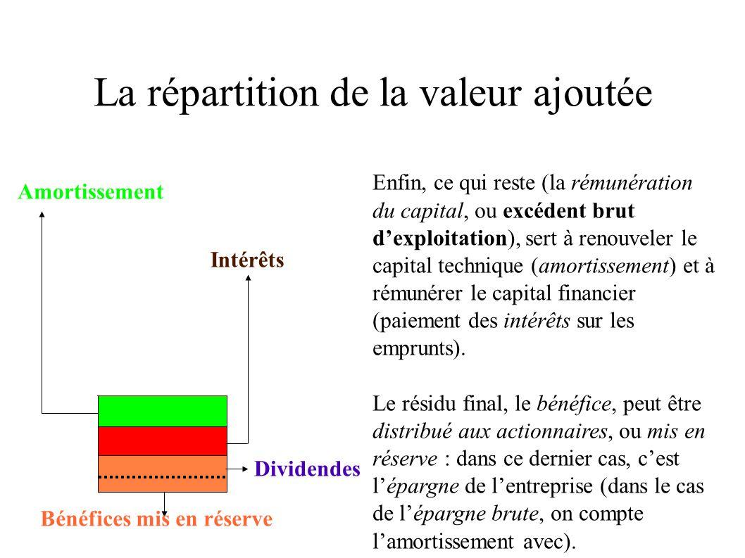 La répartition de la valeur ajoutée par fonction économique Valeur ajoutée brute Rémunération du travail Rémunération du capital (Excédent brut dexploitation) Epargne brute de lentreprise