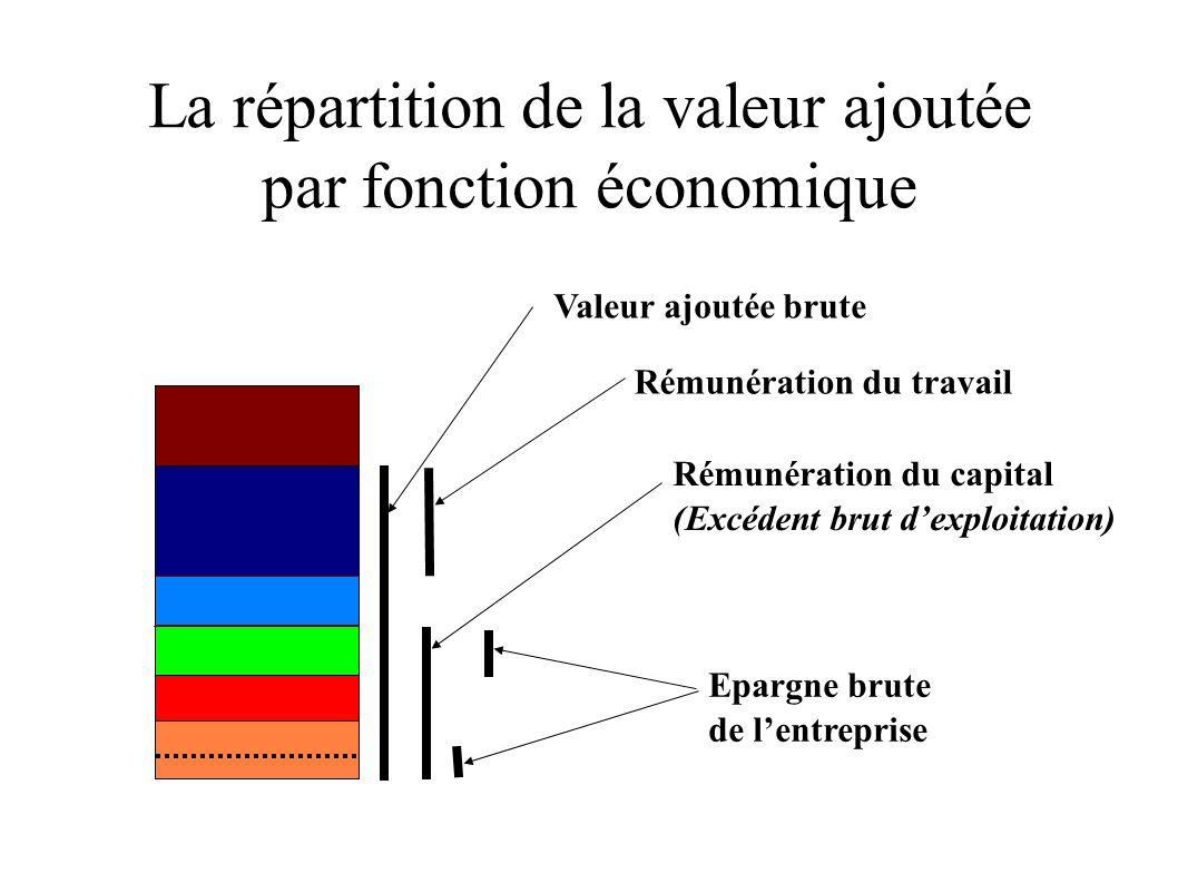 La répartition de la valeur ajoutée par agent économique Entreprises Ménages Administrations publiques Entreprise Institutions financières, ménages Entreprises, ménages, APU Entreprise