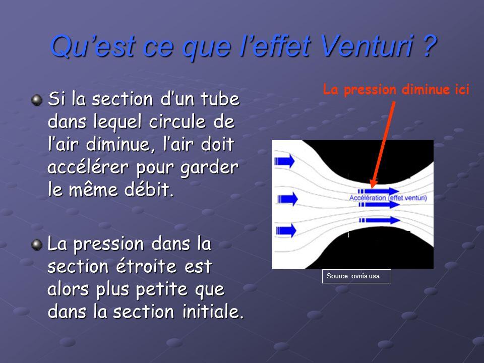 Quest ce que leffet Venturi ? Si la section dun tube dans lequel circule de lair diminue, lair doit accélérer pour garder le même débit. La pression d