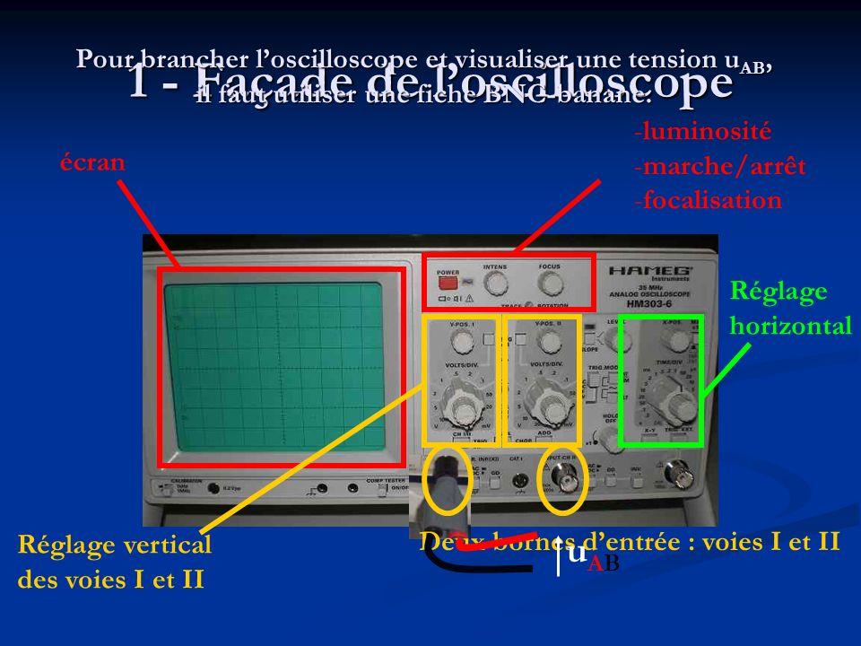 2 – Lécran : Verticalement, on peut lire une tension ( en V ou mV ) tension Horizontalement, on lit un temps ( en s ou ms ) temps On peut régler ici le nombre de volts par division sur la voie I 5 mV / div On peut régler ici le nombre de seconde par division simultanément sur les voies I et II 0,2 ms / div