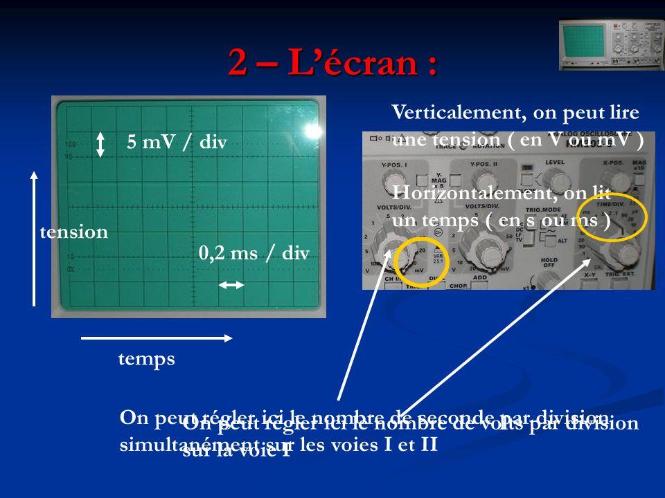 2 – Lécran : Verticalement, on peut lire une tension ( en V ou mV ) tension Horizontalement, on lit un temps ( en s ou ms ) temps On peut régler ici l