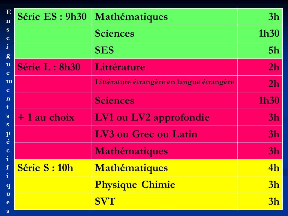 Série ES : 9h30Mathématiques3h Sciences1h30 SES5h Série L : 8h30Littérature2h Littérature étrangère en langue étrangère 2h Sciences1h30 + 1 au choixLV1 ou LV2 approfondie3h LV3 ou Grec ou Latin3h Mathématiques3h Série S : 10hMathématiques4h Physique Chimie3h SVT3h EnseignementsspécifiquesEnseignementsspécifiques