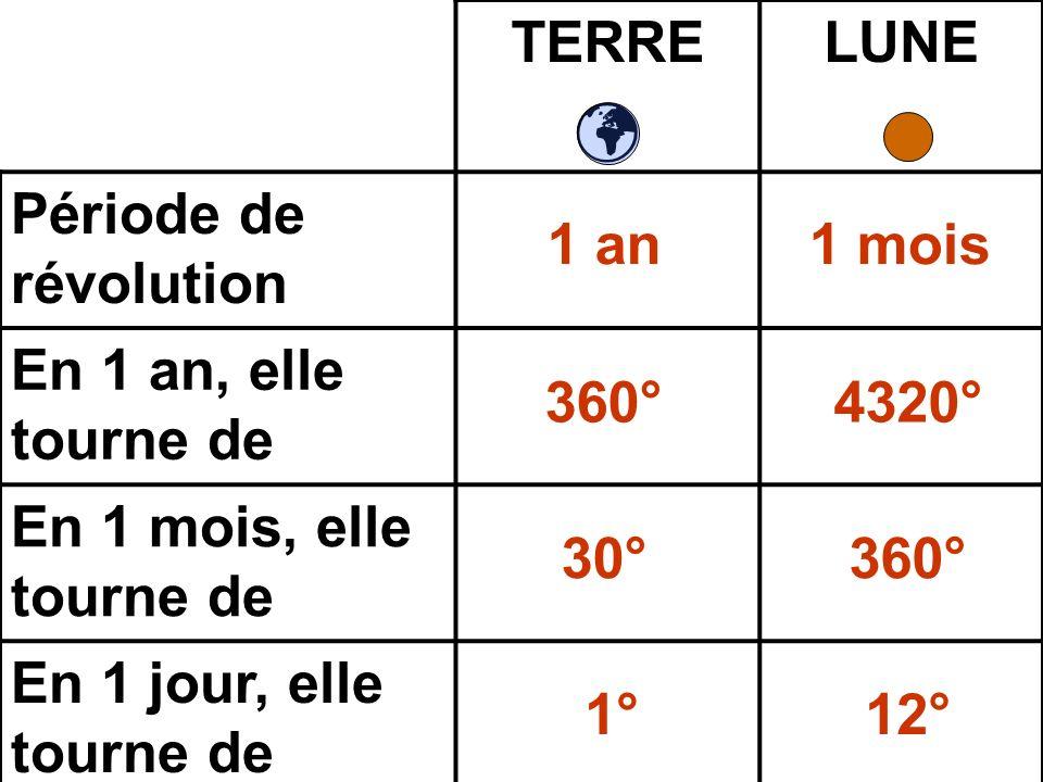 TERRE LUNE Période de révolution En 1 an, elle tourne de En 1 mois, elle tourne de En 1 jour, elle tourne de 1 an1 mois 360°4320° 360°30° 12°1°