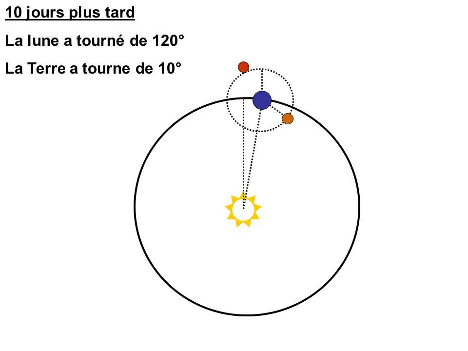 10 jours plus tard La lune a tourné de 120° La Terre a tourne de 10°