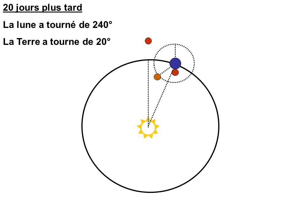 20 jours plus tard La lune a tourné de 240° La Terre a tourne de 20°