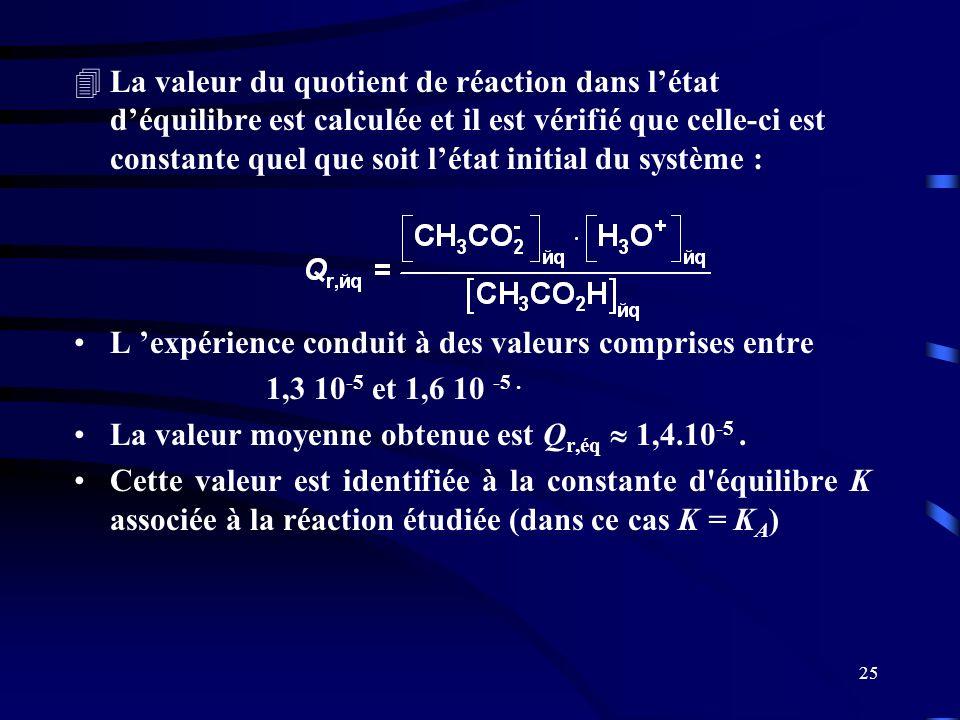 25 4La valeur du quotient de réaction dans létat déquilibre est calculée et il est vérifié que celle-ci est constante quel que soit létat initial du s