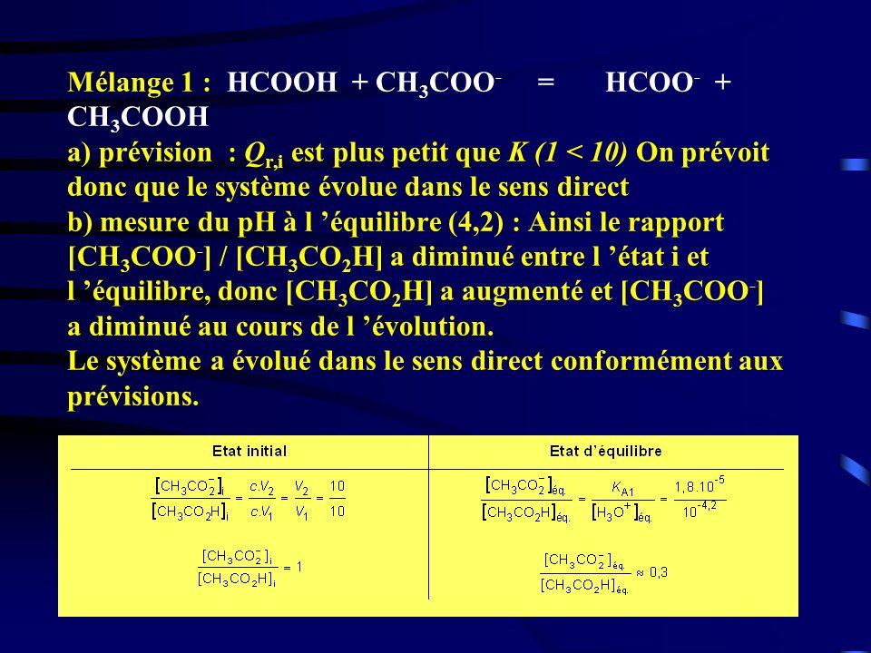 34 Mélange 1 : HCOOH + CH 3 COO - = HCOO - + CH 3 COOH a) prévision : Q r,i est plus petit que K (1 < 10) On prévoit donc que le système évolue dans l