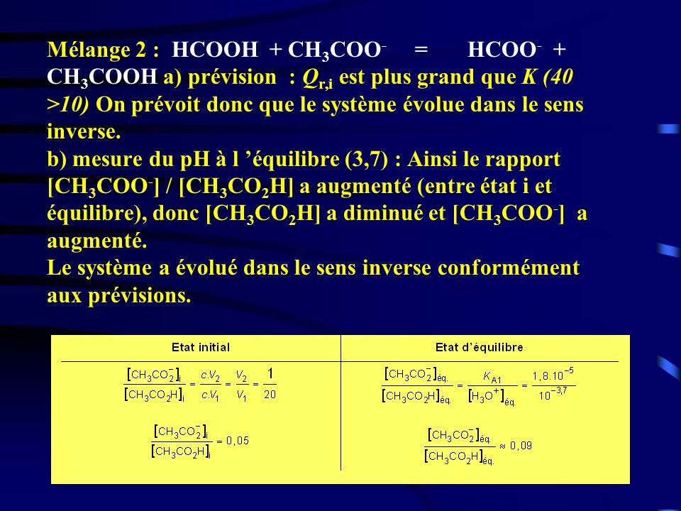 35 Mélange 2 : HCOOH + CH 3 COO - = HCOO - + CH 3 COOH a) prévision : Q r,i est plus grand que K (40 >10) On prévoit donc que le système évolue dans l