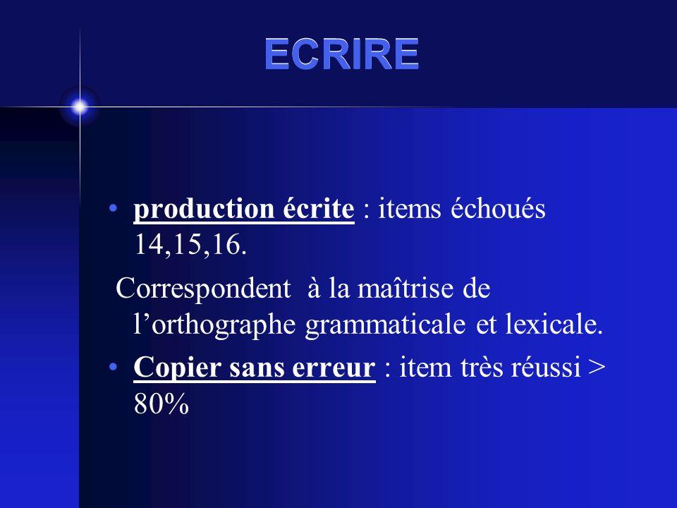 ECRIRE production écrite : items échoués 14,15,16.