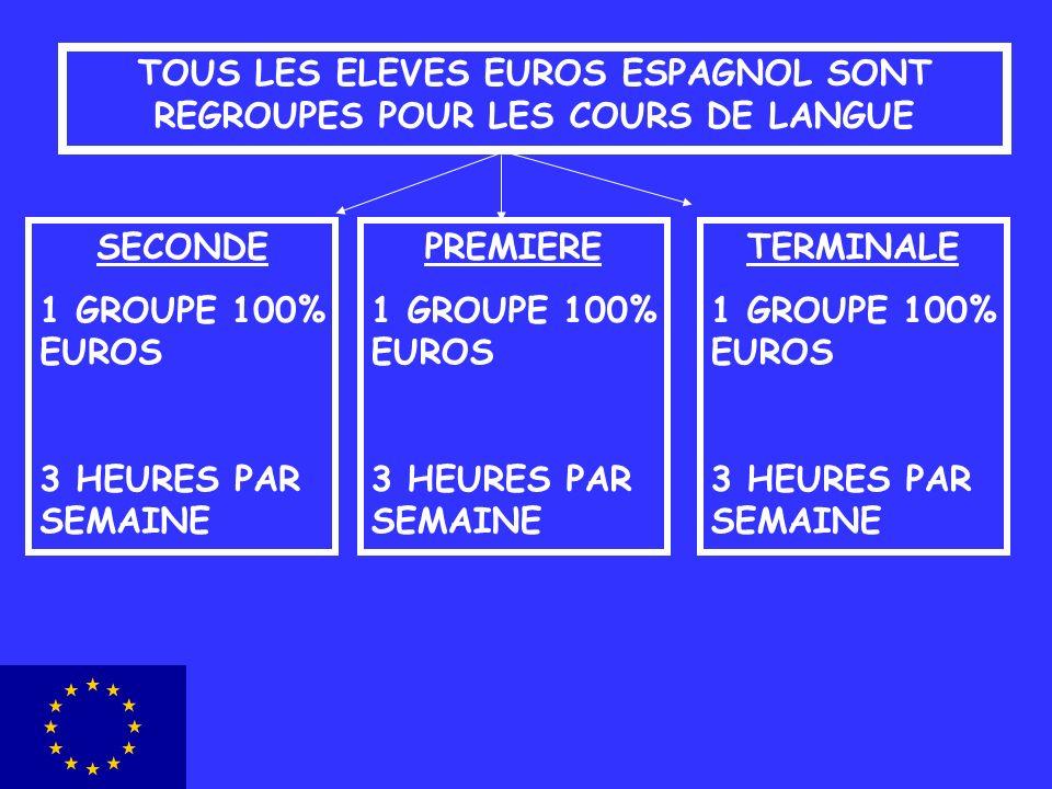 TOUS LES ELEVES EUROS ESPAGNOL SONT REGROUPES POUR LES COURS DE LANGUE SECONDE 1 GROUPE 100% EUROS 3 HEURES PAR SEMAINE PREMIERE 1 GROUPE 100% EUROS 3