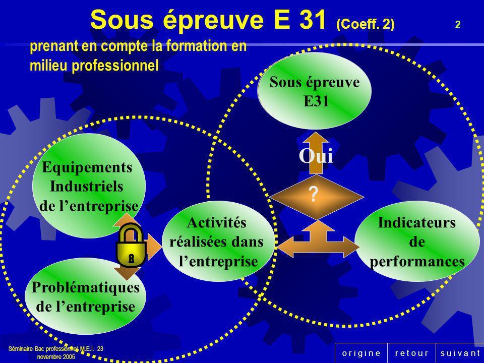 r e t o u rs u i v a n to r i g i n e Séminaire Bac professionnel M.E.I. 23 novembre 2005 2 Activité validée Équipement industriel ou composant Problé