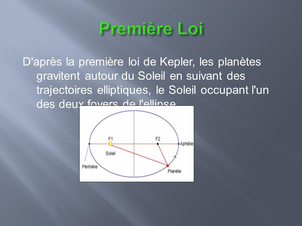 D après la première loi de Kepler, les planètes gravitent autour du Soleil en suivant des trajectoires elliptiques, le Soleil occupant l un des deux foyers de l ellipse.