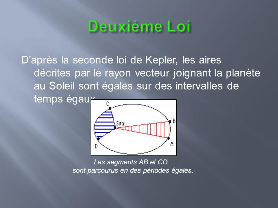 D après la seconde loi de Kepler, les aires décrites par le rayon vecteur joignant la planète au Soleil sont égales sur des intervalles de temps égaux.