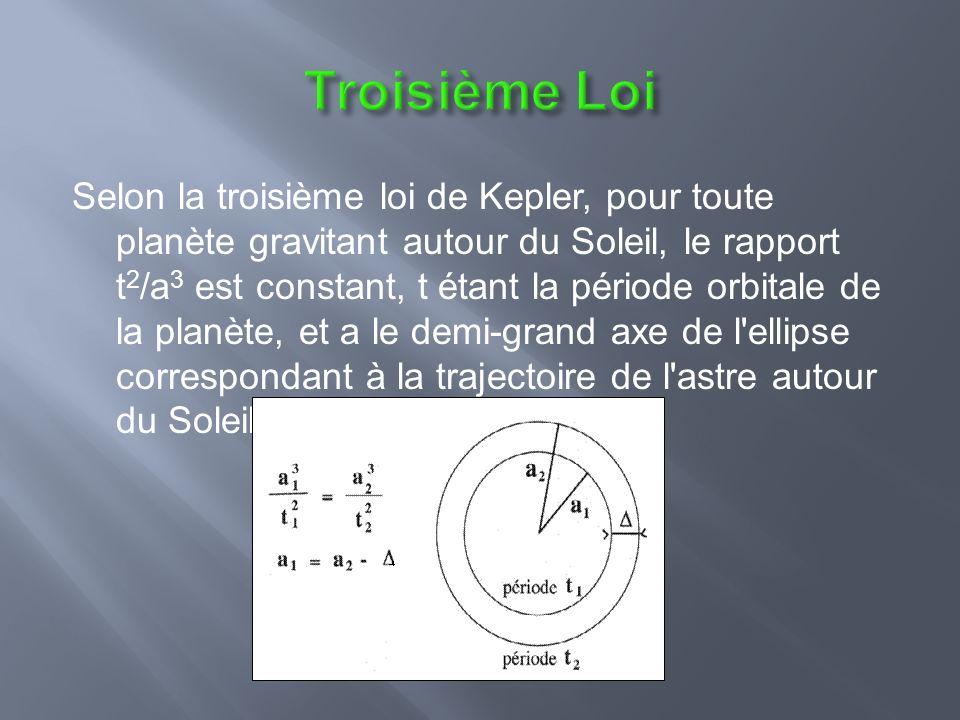 Selon la troisième loi de Kepler, pour toute planète gravitant autour du Soleil, le rapport t 2 /a 3 est constant, t étant la période orbitale de la planète, et a le demi-grand axe de l ellipse correspondant à la trajectoire de l astre autour du Soleil.