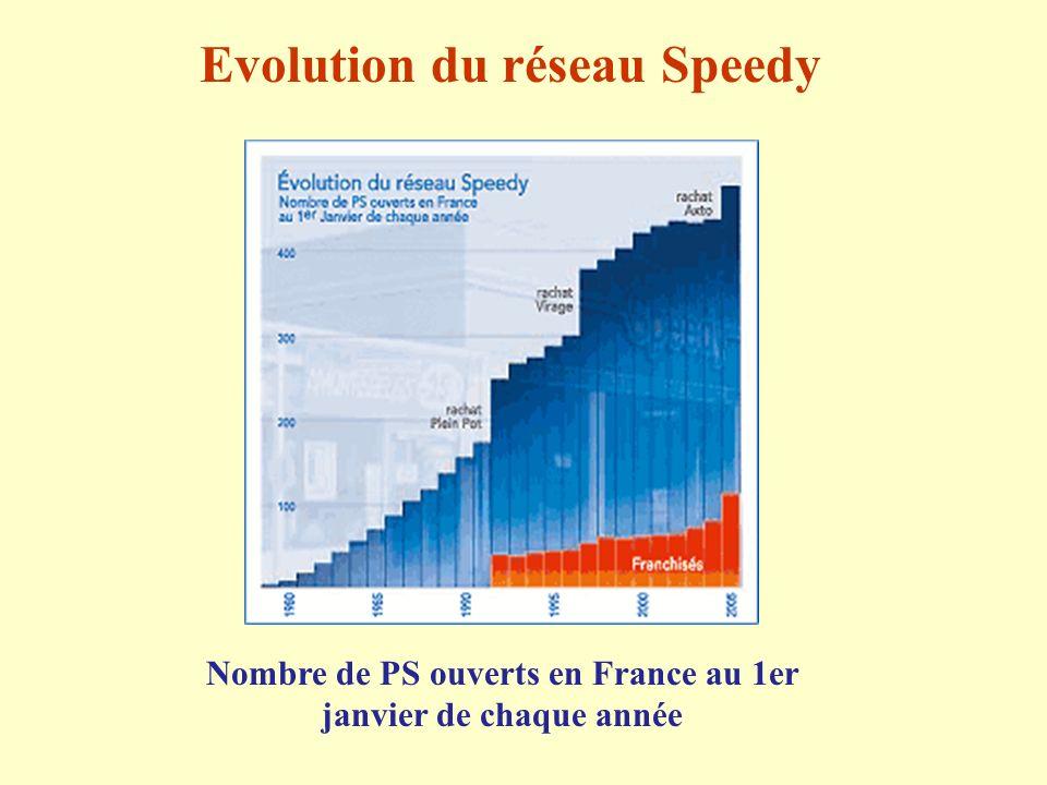 Evolution du réseau Speedy Nombre de PS ouverts en France au 1er janvier de chaque année