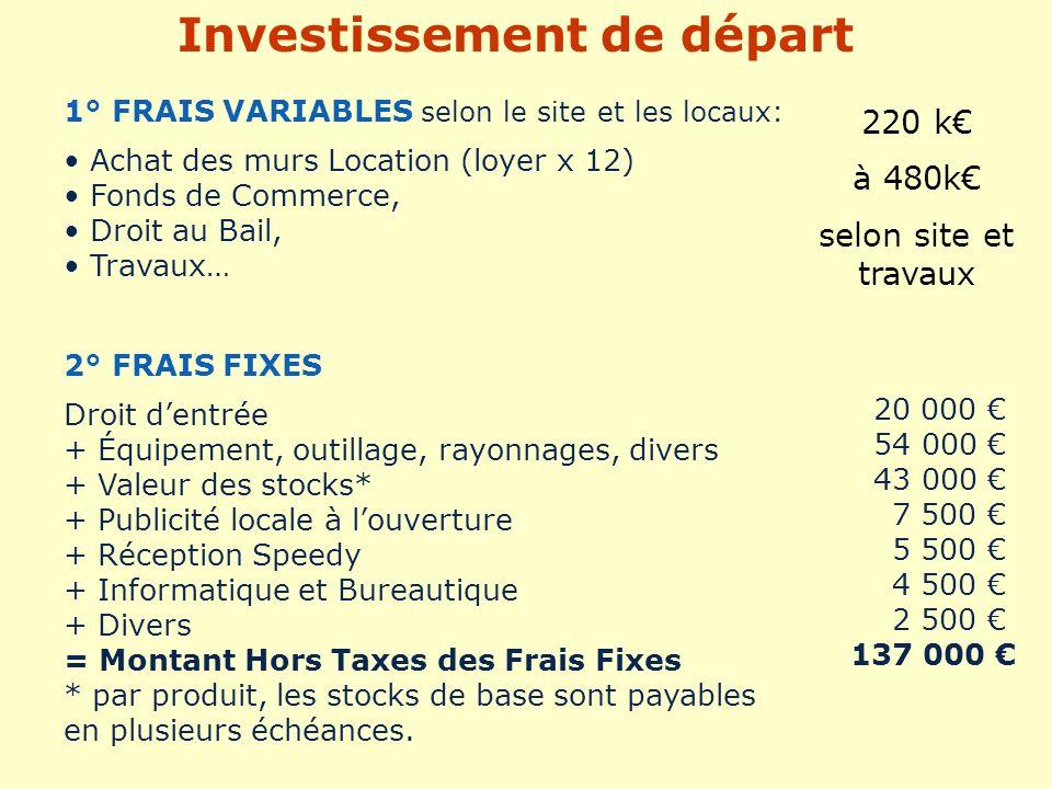 2° FRAIS FIXES Droit dentrée + Équipement, outillage, rayonnages, divers + Valeur des stocks* + Publicité locale à louverture + Réception Speedy + Inf