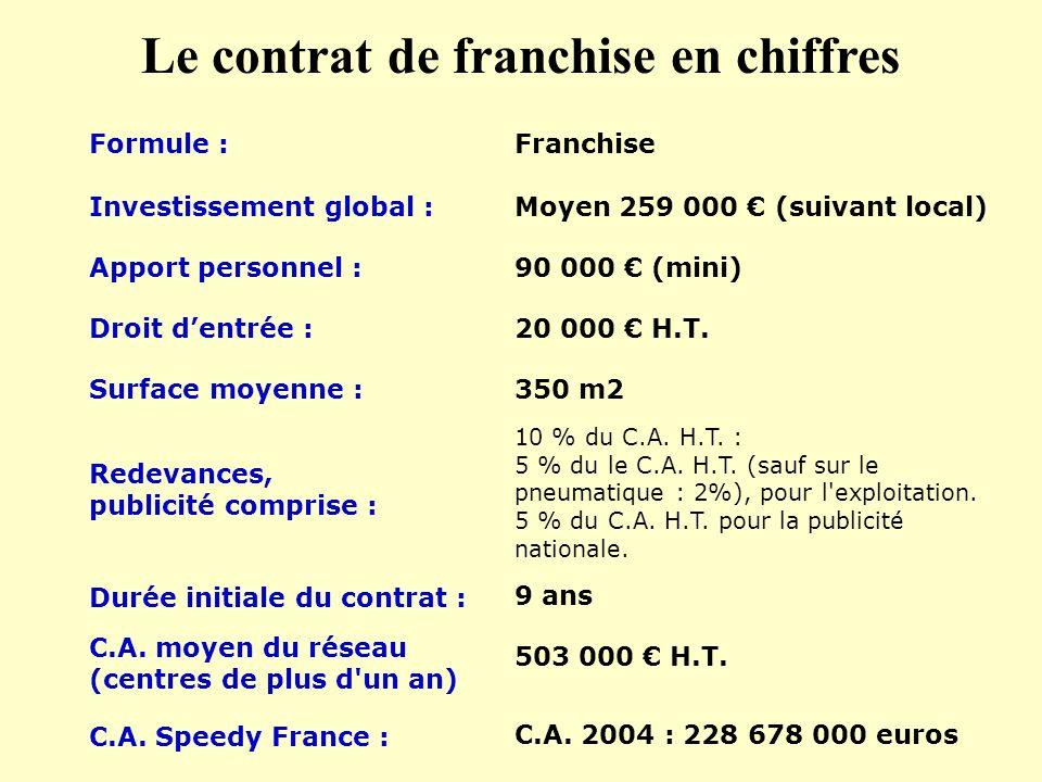 Formule : Investissement global : Apport personnel : Droit dentrée : Franchise Moyen 259 000 (suivant local) 90 000 (mini) 20 000 H.T. 350 m2Surface m