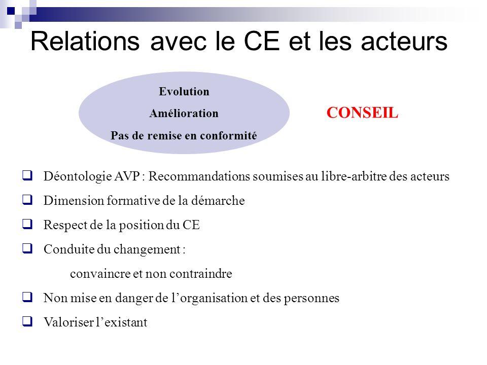 Relations avec le CE et les acteurs Evolution Amélioration Pas de remise en conformité Déontologie AVP : Recommandations soumises au libre-arbitre des