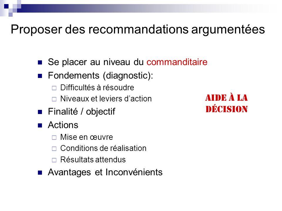Proposer des recommandations argumentées Se placer au niveau du commanditaire Fondements (diagnostic): Difficultés à résoudre Niveaux et leviers dacti
