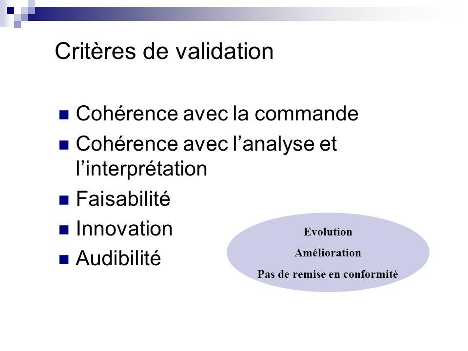 Critères de validation Cohérence avec la commande Cohérence avec lanalyse et linterprétation Faisabilité Innovation Audibilité Evolution Amélioration