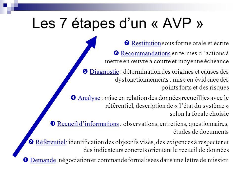 Les 7 étapes dun « AVP » Restitution Restitution sous forme orale et écrite Recommandations Recommandations en termes d actions à mettre en œuvre à co