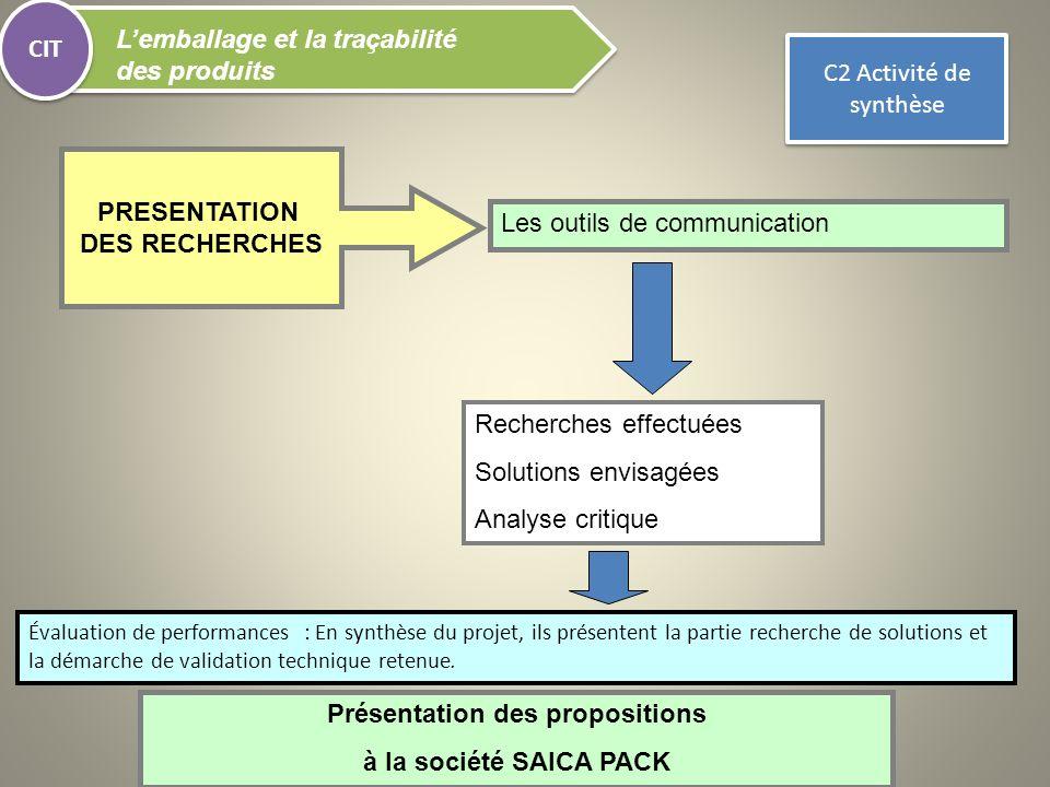 Les outils de communication Recherches effectuées Solutions envisagées Analyse critique CIT Lemballage et la traçabilité des produits PRESENTATION DES
