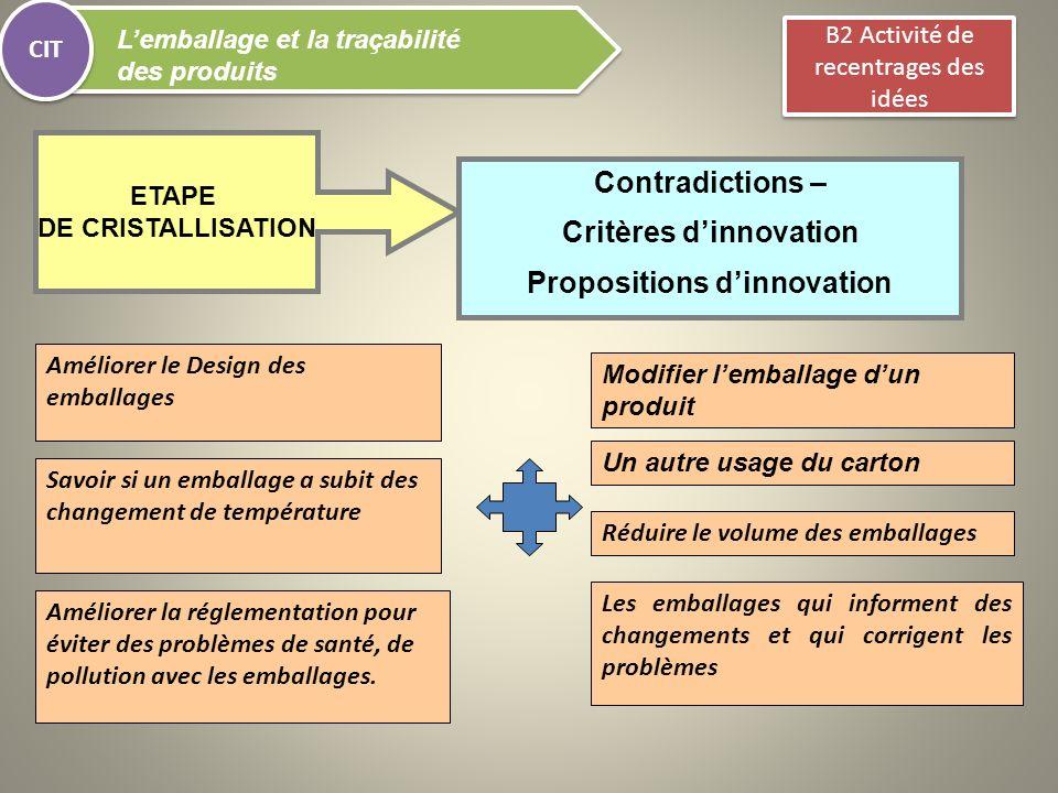 ETAPE DE CRISTALLISATION CIT Lemballage et la traçabilité des produits Contradictions – Critères dinnovation Propositions dinnovation Améliorer le Des
