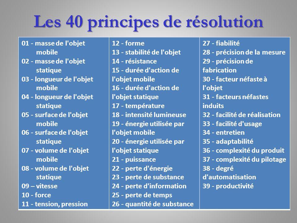 Les 40 principes de résolution 01 - masse de l'objet mobile 02 - masse de l'objet statique 03 - longueur de l'objet mobile 04 - longueur de l'objet st