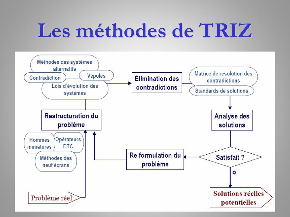 TRIZ est basé sur les concepts suivants : Les notions de mécanismes d invention Les niveaux d invention Les notions de contradiction et d idéalité Les mécanismes d évolution des systèmes techniques Les concepts de TRIZ