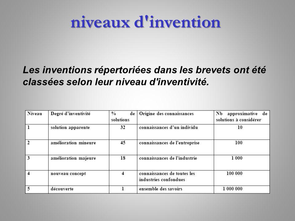 Les inventions répertoriées dans les brevets ont été classées selon leur niveau d'inventivité. niveaux d'invention NiveauDegré dinventivité% de soluti