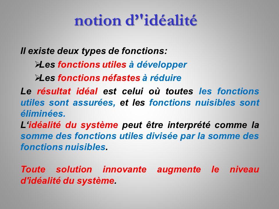 notion d'idéalité Il existe deux types de fonctions: Les fonctions utiles à développer Les fonctions néfastes à réduire Le résultat idéal est celui où