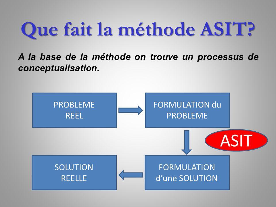 A la base de la méthode on trouve un processus de conceptualisation. Que fait la méthode ASIT? PROBLEME REEL FORMULATION du PROBLEME SOLUTION REELLE F