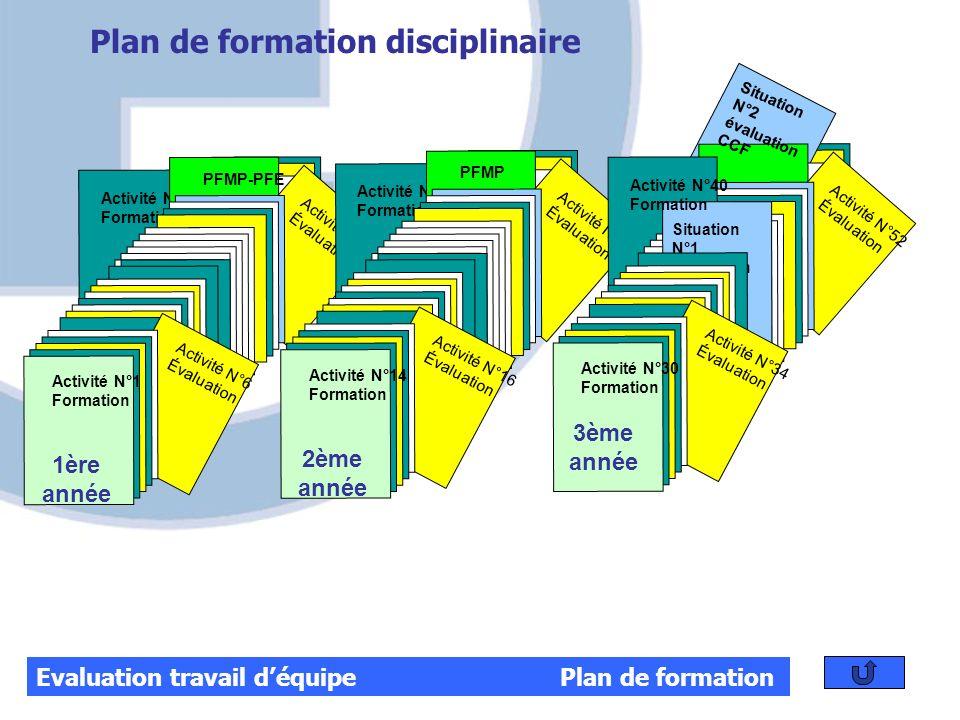 Activité N°10 Formation Activité N°12 Évaluation PFMP-PFE Activité N°1 Formation Activité N°6 Évaluation 1ère année Activité N°21 Formation Activité N