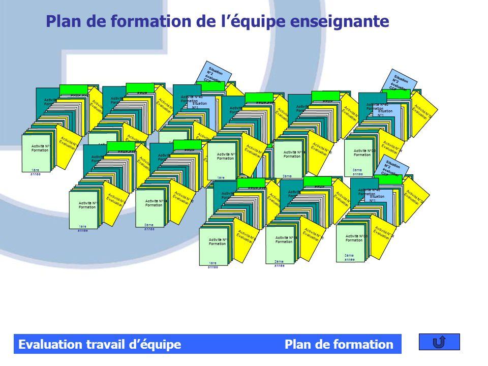 Evaluation travail déquipe Plan de formation Plan de formation de léquipe enseignante Activité N°10 Formation Activité N°12 Évaluation PFMP-PFE Activi
