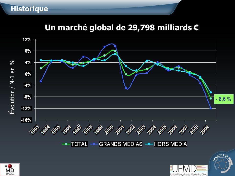 Historique Un marché global de 29,798 milliards Évolution / N-1 en % - 8,6 %