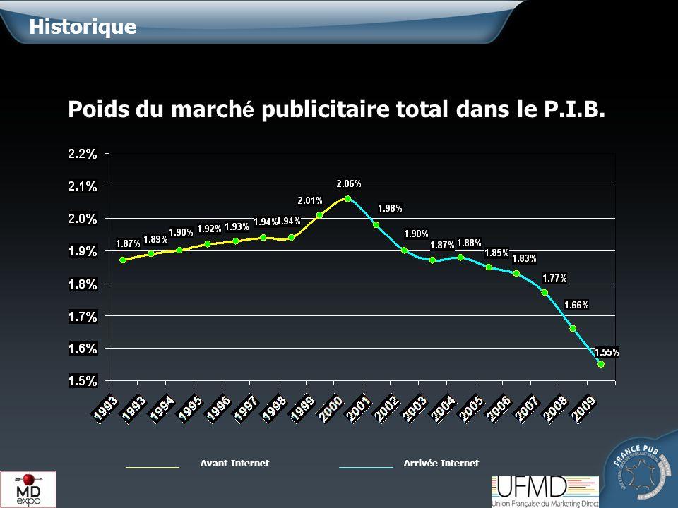 LE MARKETING DIRECT DANS LE MARCHE PUBLICITAIRE 29 798 32 994 32 592 13 193 14 358* 13 507 + 0,9 % -1,2 % + 2,1 % Étude France Pub/UFMD -8,6 % - 8,12 % COMMUNICATION RELATIONNELLE DANS LE MARCHE PUBLICITAIRE *Pas de mesure dévolution car changement de périmètre de mesure.