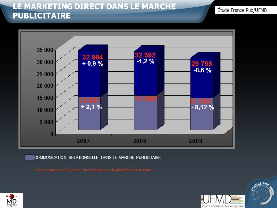 LE MARKETING DIRECT DANS LE MARCHE PUBLICITAIRE 29 798 32 994 32 592 13 193 14 358* 13 507 + 0,9 % -1,2 % + 2,1 % Étude France Pub/UFMD -8,6 % - 8,12
