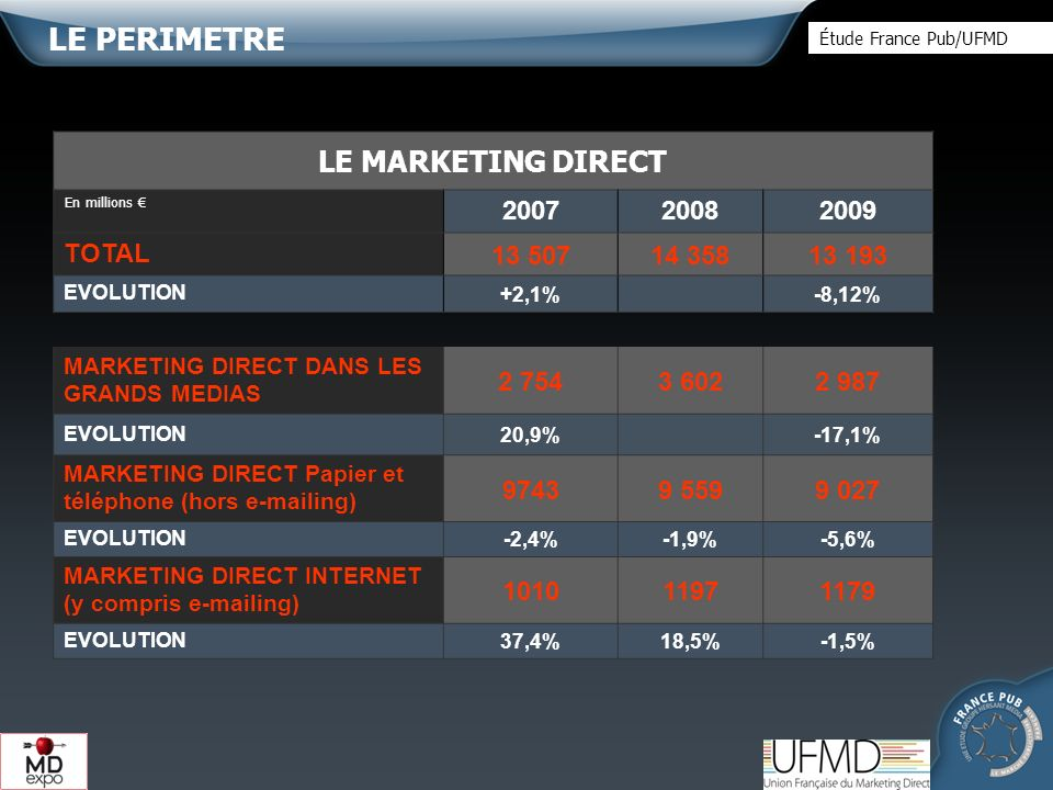 LE MARKETING DIRECT TOTAL EVOLUTION +2,1%-8,12% MARKETING DIRECT DANS LES GRANDS MEDIAS EVOLUTION20,9%-17,1% MARKETING DIRECT Papier et téléphone (hors  ing) EVOLUTION-2,4%-1,9%-5,6% MARKETING DIRECT INTERNET (y compris  ing) EVOLUTION37,4%18,5%-1,5% LE PERIMETRE En millions Étude France Pub/UFMD