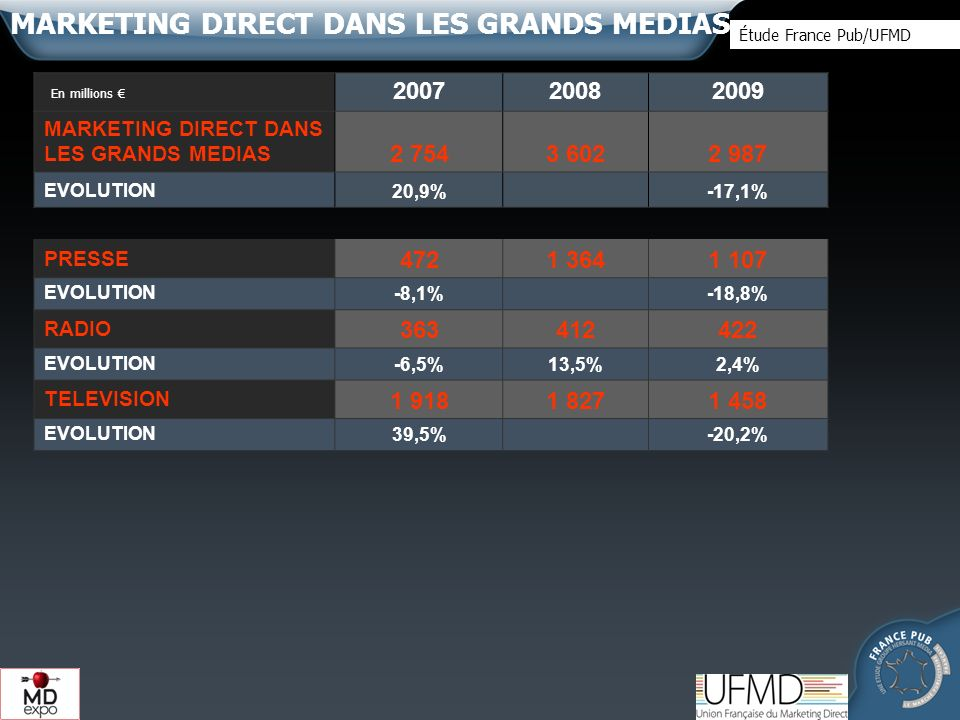 2007 2008 2009 MARKETING DIRECT DANS LES GRANDS MEDIAS 2 7543 6022 987 EVOLUTION20,9%-17,1% PRESSE 4721 3641 107 EVOLUTION-8,1%-18,8% RADIO 363412422