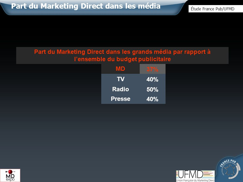 Presse 40%TV 50%Radio 37%MD Part du Marketing Direct dans les grands média par rapport à lensemble du budget publicitaire 40% Part du Marketing Direct dans les média Étude France Pub/UFMD