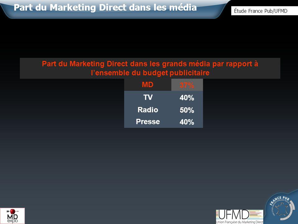 53%45%50%55%Radio 83%70%80%77%Presse 85%67%80%77%MD 70%55%58%62%TV 69% Industrie 89%74%64%Affichage services Ensemble annonceurs Distributi on Secteurs Ratio dutilisation média MD / usage Média Le Marketing Direct dans les média Étude France Pub/UFMD