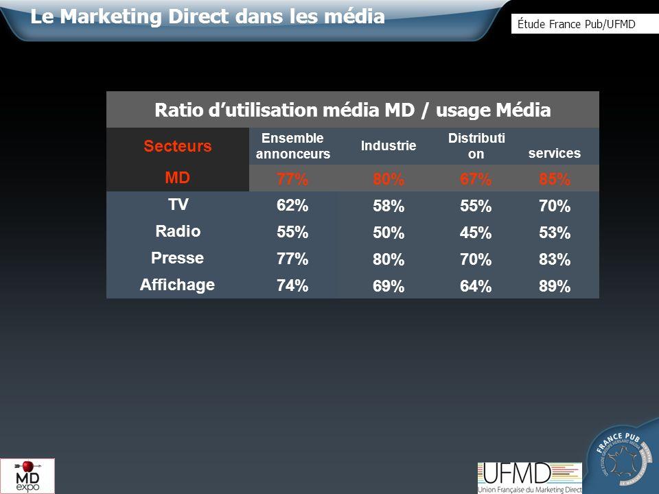 Evolution des dépenses en MD dans les grands média sur les 28 secteurs Étude France Pub/UFMD