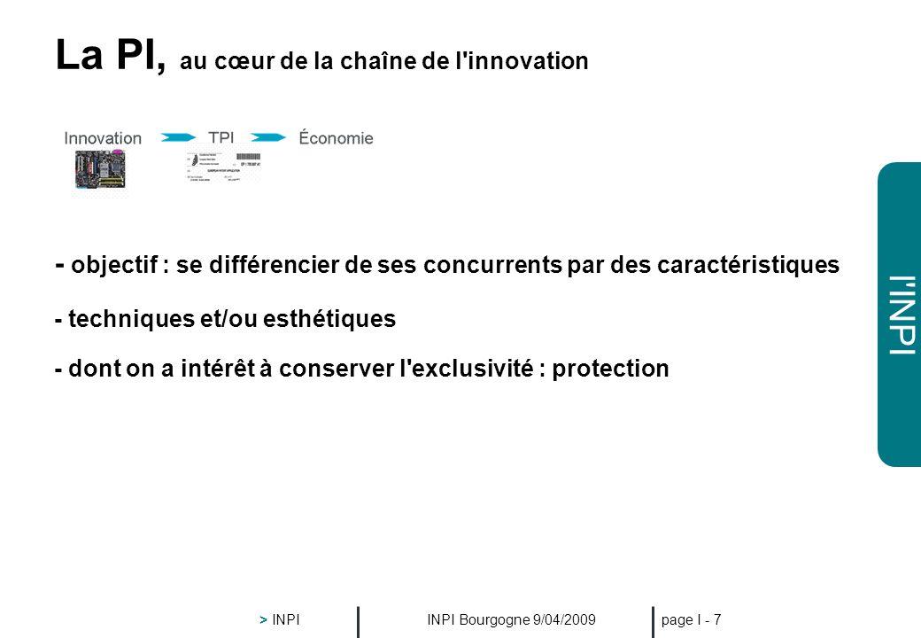 l'INPI INPI Bourgogne 9/04/2009 > INPI page I - 6 La PI, au cœur de la chaîne de l'innovation InnovationÉconomieTPI