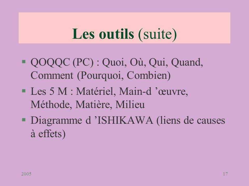200517 Les outils (suite) §QOQQC (PC) : Quoi, Où, Qui, Quand, Comment (Pourquoi, Combien) §Les 5 M : Matériel, Main-d œuvre, Méthode, Matière, Milieu