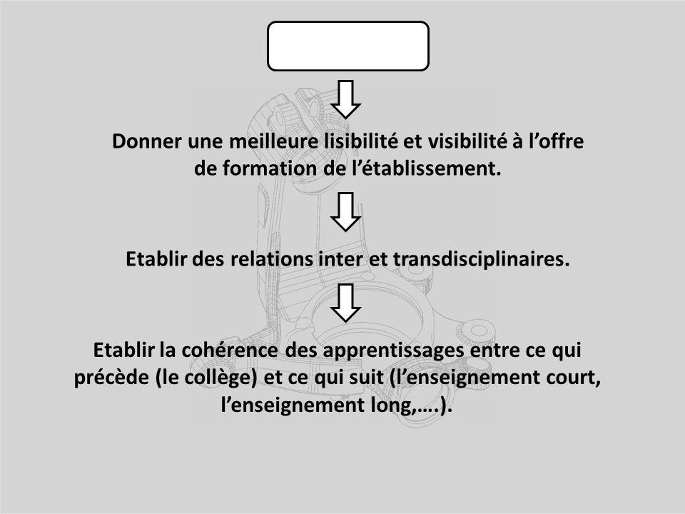 Le projet : Etablir des relations inter et transdisciplinaires. Etablir la cohérence des apprentissages entre ce qui précède (le collège) et ce qui su