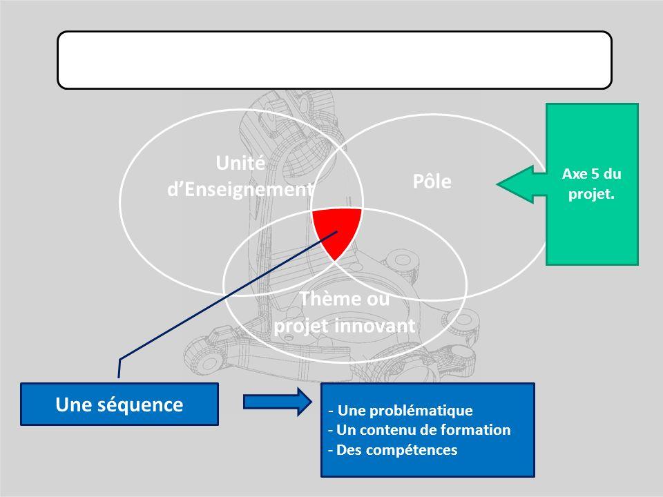 Développement de nos pôles de compétences : Unité dEnseignement Pôle Thème ou projet innovant Une séquence - Une problématique - Un contenu de formation - Des compétences Axe 5 du projet.