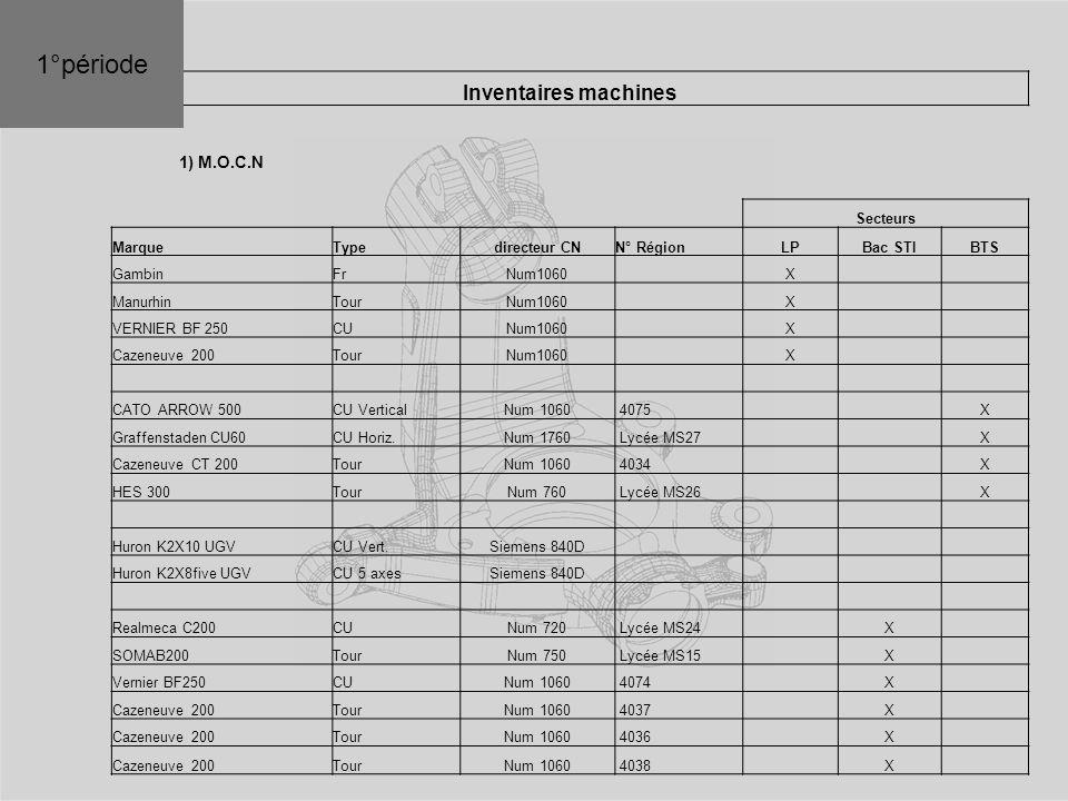 Inventaires machines 1) M.O.C.N Secteurs MarqueTypedirecteur CNN° RégionLPBac STIBTS GambinFrNum1060 X ManurhinTourNum1060 X VERNIER BF 250CUNum1060 X Cazeneuve 200TourNum1060 X CATO ARROW 500CU VerticalNum 1060 4075 X Graffenstaden CU60CU Horiz.Num 1760 Lycée MS27 X Cazeneuve CT 200TourNum 1060 4034 X HES 300TourNum 760 Lycée MS26 X Huron K2X10 UGVCU Vert.Siemens 840D Huron K2X8five UGVCU 5 axesSiemens 840D Realmeca C200CUNum 720 Lycée MS24 X SOMAB200TourNum 750 Lycée MS15 X Vernier BF250CUNum 1060 4074 X Cazeneuve 200TourNum 1060 4037 X Cazeneuve 200TourNum 1060 4036 X Cazeneuve 200TourNum 1060 4038 X 1°période